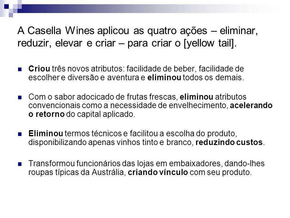 A Casella Wines aplicou as quatro ações – eliminar, reduzir, elevar e criar – para criar o [yellow tail].